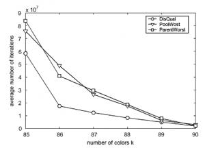 رنگ آمیزی گراف