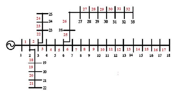 شبکه ۳۳ باسه استاندارد