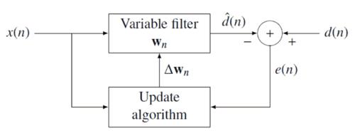 الگوریتم فیلتر وفقی