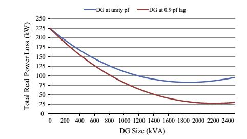 جایابی بهینه تولید پراکنده DG