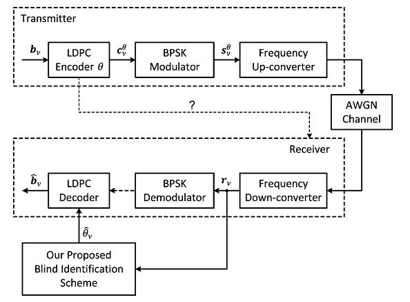 پردازش کور سیگنال مدولاسیون BPSK