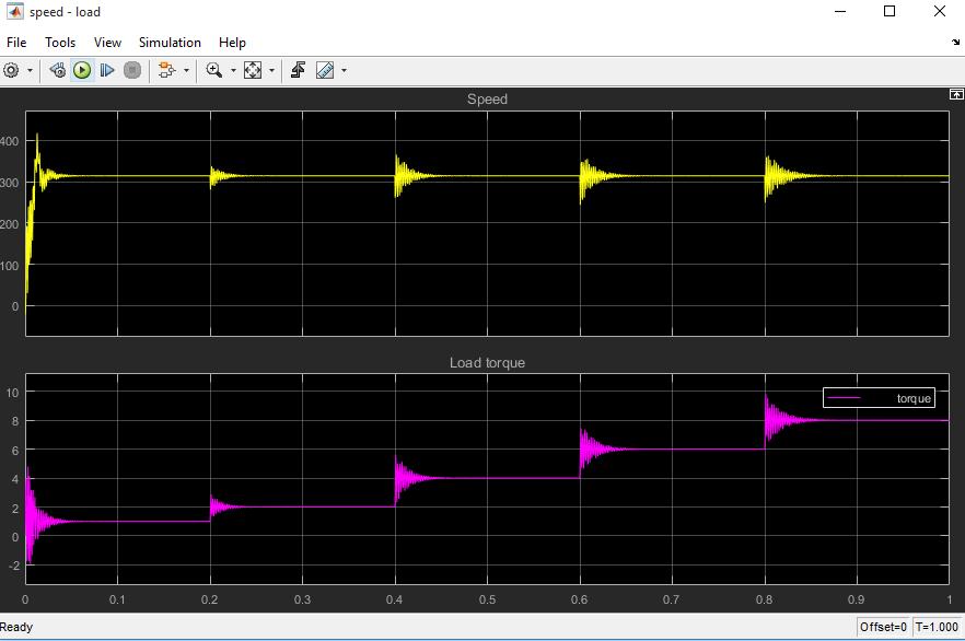 سیمولینک موتور سنکرون مغناطیس دائم PMSM