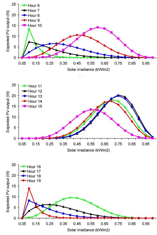 نفوذ پذیری سلول خورشیدی در شیکه توزیع