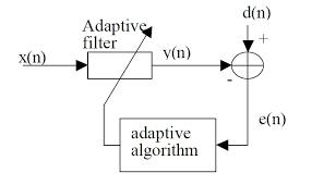 الگوریتم حداقل میانگین مربعات