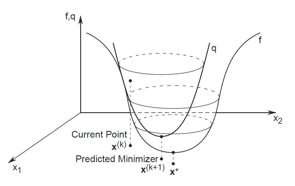 الگوریتم نیوتن