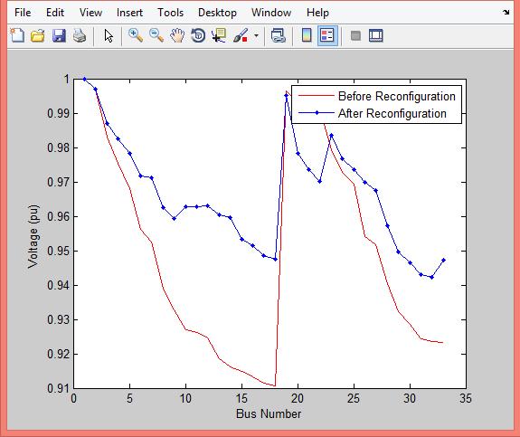 نتایج بازآرایی شبکه شعاعی در متلب
