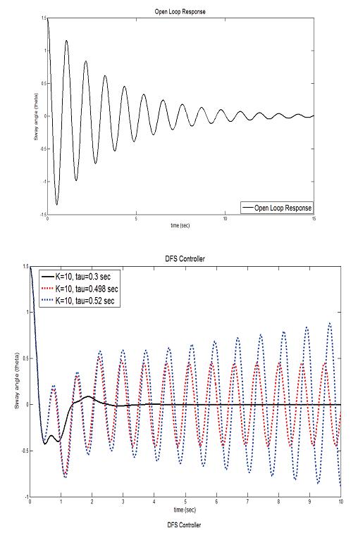 کنترل قدرت جرثقیل زیر دریایی با استفاده از تکنیک کنترل بازخورد خروجی با تاخیر
