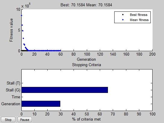 جایابی و تعیین اندازه بهینه DG در متلب