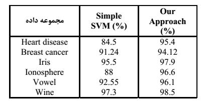 الگوریتم زنتیک در SVM