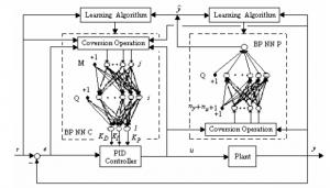 سیستم کنترل PID تطبیقی با شبکه عصبی BP خود تنظیم