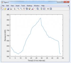 شبیه سازی اندازه بهینه سیستم ذخیره انرژی 1