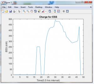 شبیه سازی اندازه بهینه سیستم ذخیره انرژی 3