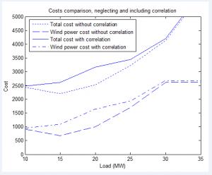 شبیه سازی داده های سرعت باد 4
