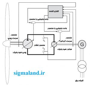 طرح ساده شده ای از محور متصل کننده الکترواستاتیکی