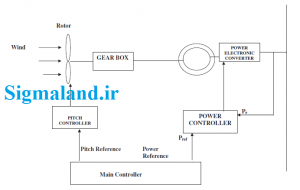 مدل تبدیل انرژی بادی و کنترل کننده های مرتبط