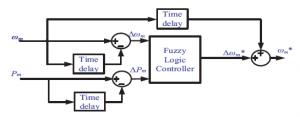 کنترل کننده فازی با دو ورودی و یک خروجی