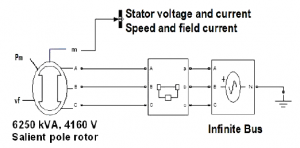 Simpowersystems block diagram