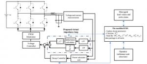 امپدانس مجازی تطبیقی پیشنهادی با طرح کنترل ولتاژ برای اینورتر رابط با DG