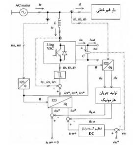 تولید جریان مرجع APF شنت