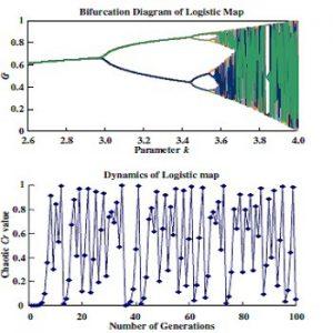 خوشه بندی داده ها با PSO