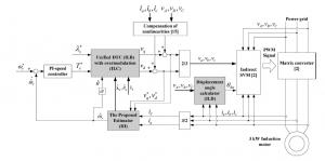 روش DTC-SVM بدون سنسور پیشنهادی برای درایو مبدل ماتریسی