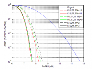 سیستم های OFDM