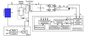 طرح شماتیکی کلی سیستم کنترل پیش بین پیشنهادی برای سیستم فتوولتائیکی متصل به شبکه