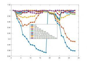 مکانیابی منابع تولید پراکنده خورشیدی و بادی