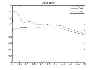 کنترل توان راکتیو در ریزشبکه های مستقل