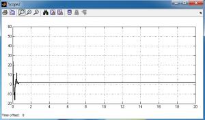 کنترل سطح دینامیک (DSC)