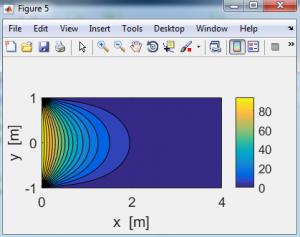 حل کامل معادلات لاپلاس و پواسون