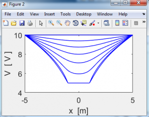 معادله لاپلاس و پواسون در متلب
