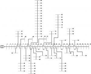 بهینه سازی ازدحام ذرات (PSO)