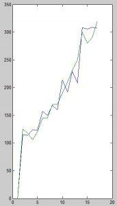 برآورد هزینه مواد اصلی ترانسفورماتور