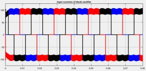 جریان های ورودی یکسوساز دیود