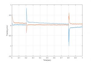طراحی کنترل کننده های فازی و PI