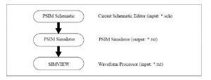 فرآیند شبیه سازی PSIM